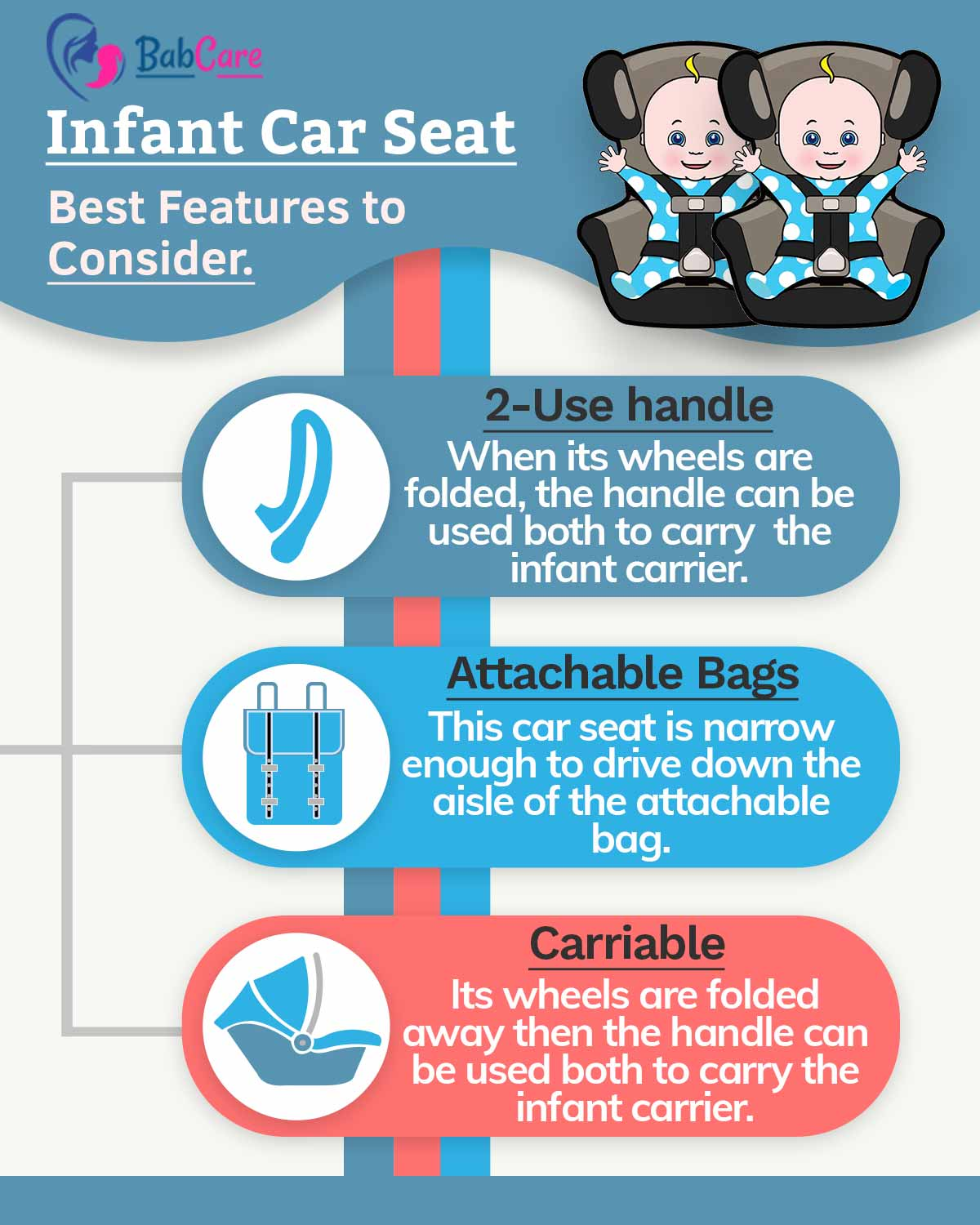 Infographic of Doona infant car seat performance use handle, attachable bags and carriable